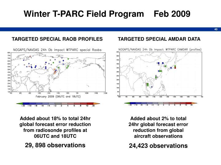 Winter T-PARC Field Program    Feb 2009