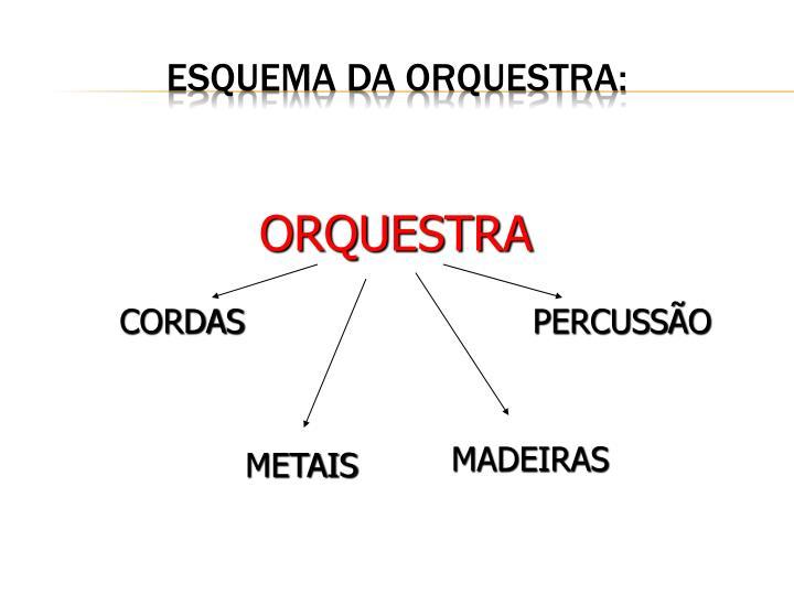 Esquema da Orquestra: