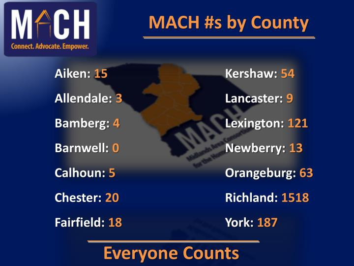 MACH #s by County
