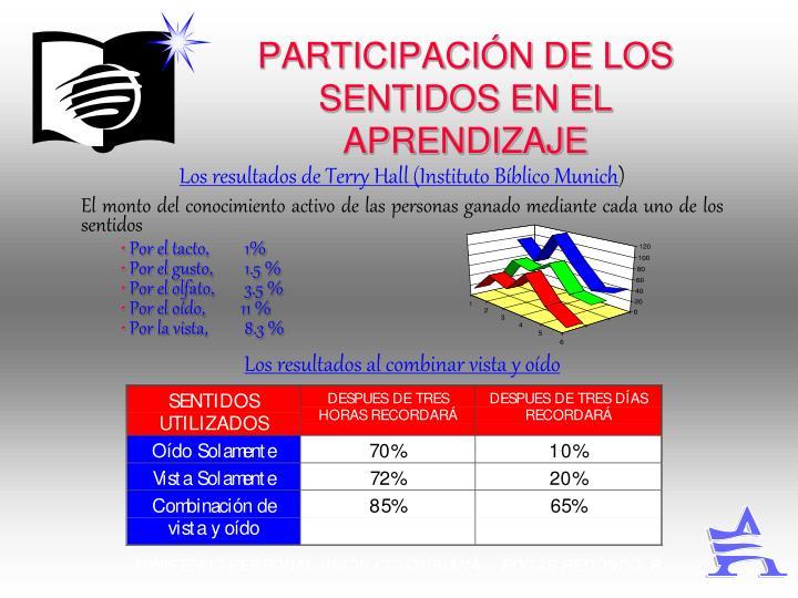 PARTICIPACIÓN DE LOS SENTIDOS EN EL APRENDIZAJE