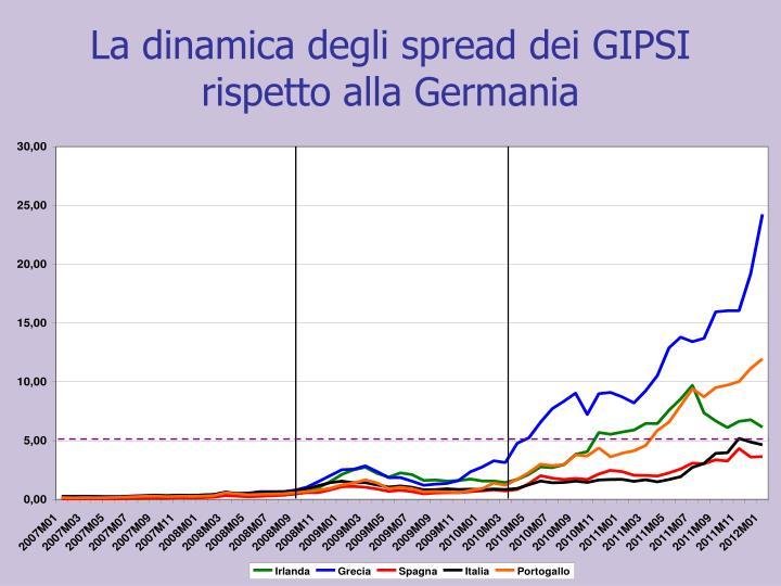 La dinamica degli spread dei GIPSI