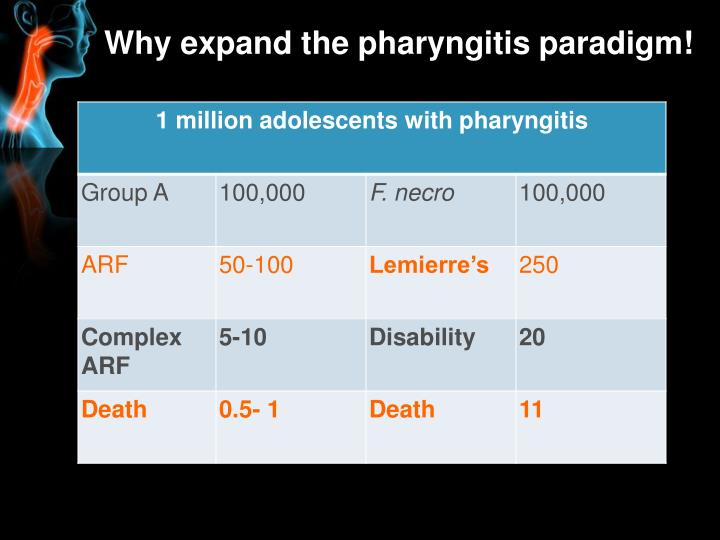 Why expand the pharyngitis paradigm!
