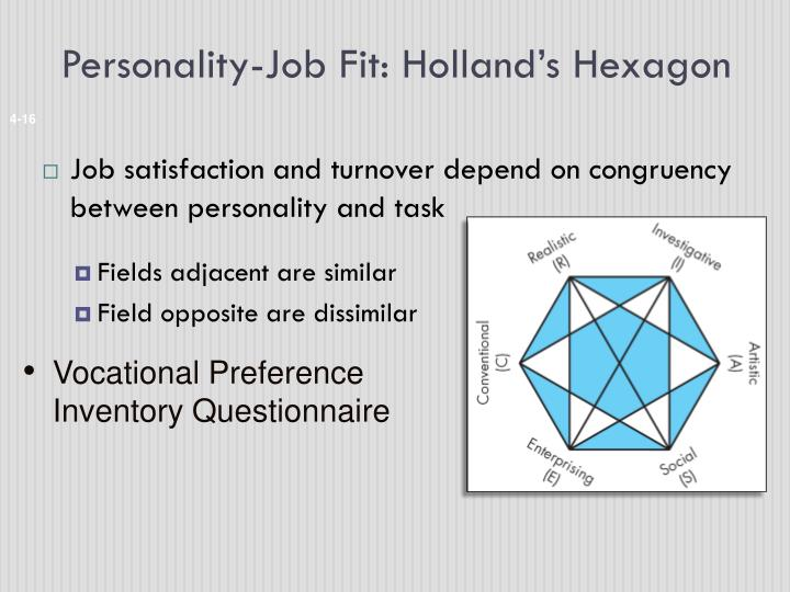 Personality-Job Fit: Holland's Hexagon