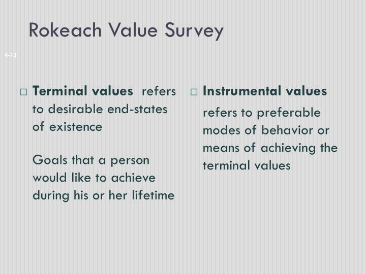 Rokeach Value Survey