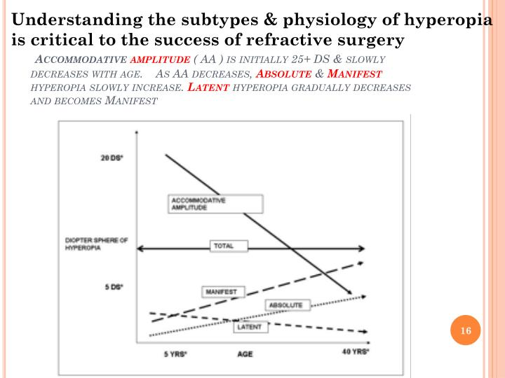 Understanding the subtypes & physiology of hyperopia