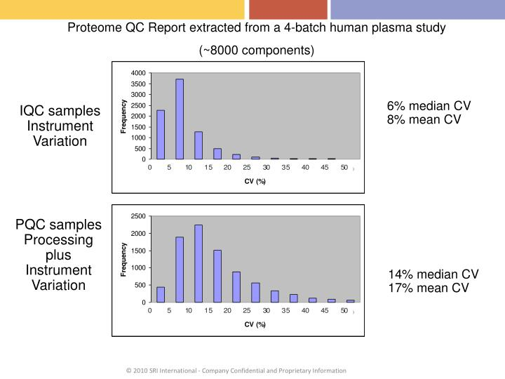 Proteome QC Report extracted from a 4-batch human plasma study