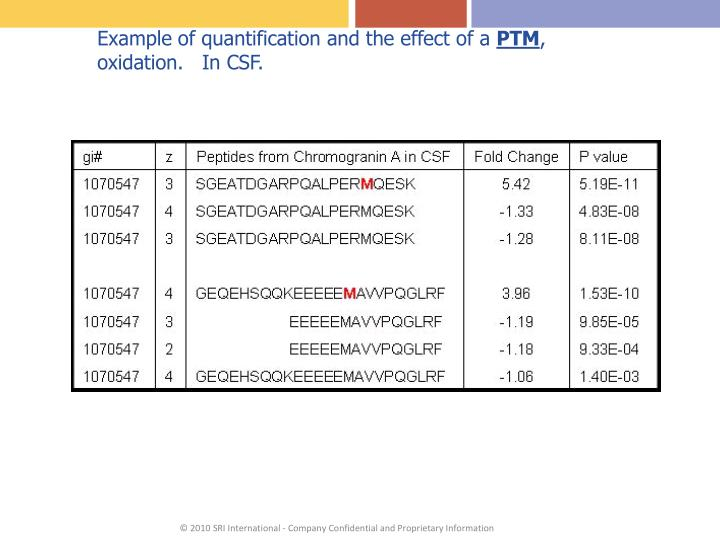 Example of quantification and the effect of a