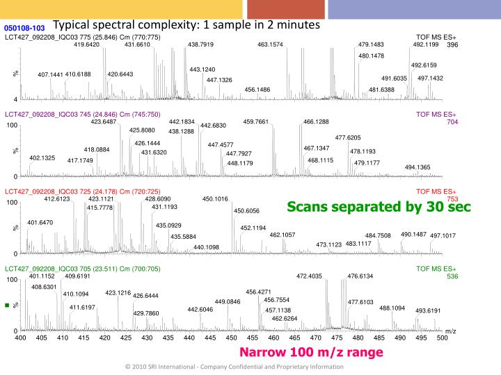Typical spectral complexity: 1 sample in 2 minutes
