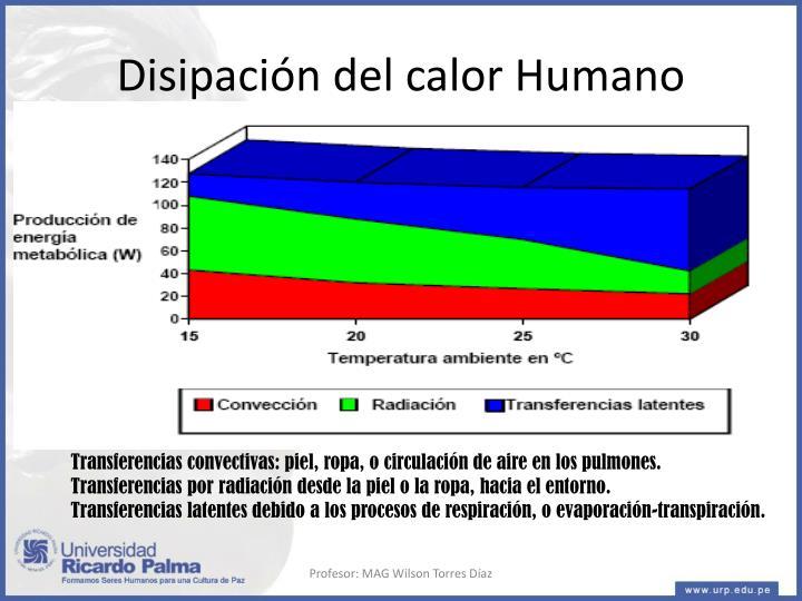 Disipación del calor Humano