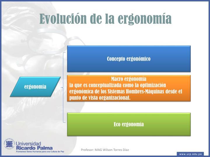 Evolución de la ergonomía
