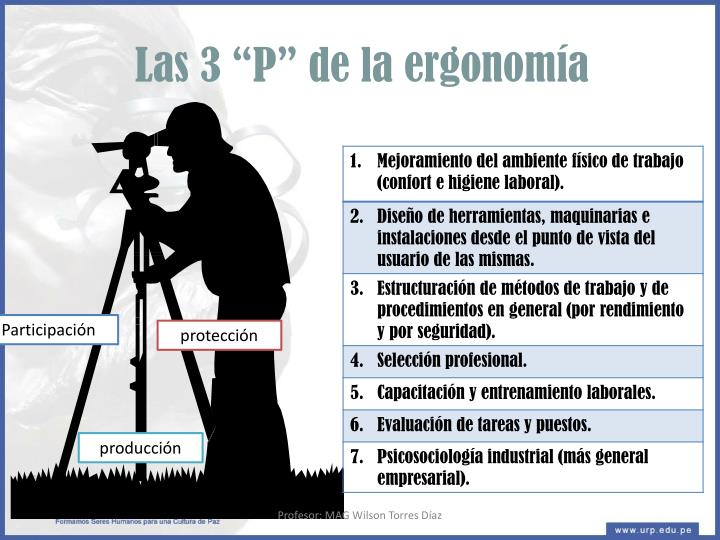 """Las 3 """"P"""" de la ergonomía"""