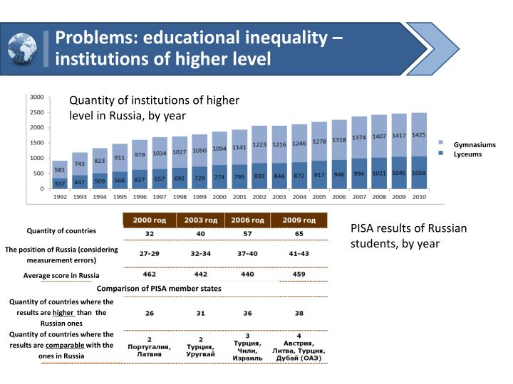Problems: educational inequality  institutions of higher level
