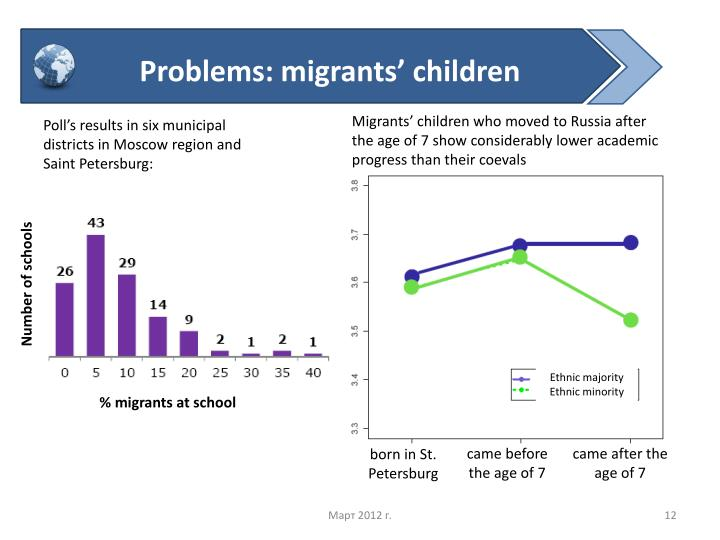 Problems: migrants children