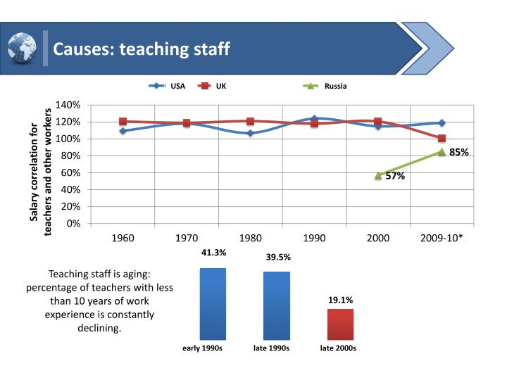 Causes: teaching staff