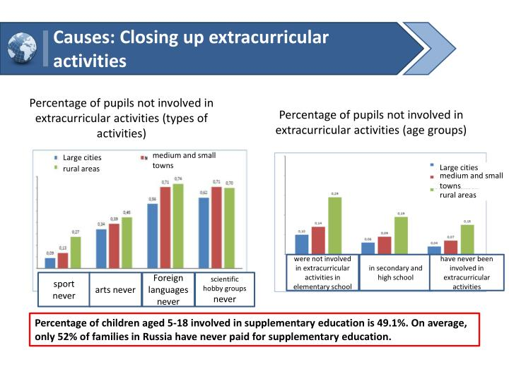 Causes: Closing up extracurricular activities