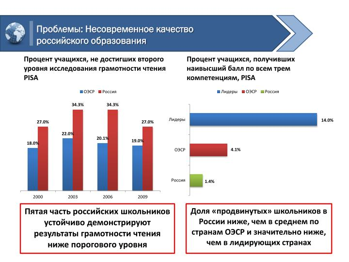 Проблемы: Несовременное качество российского образования