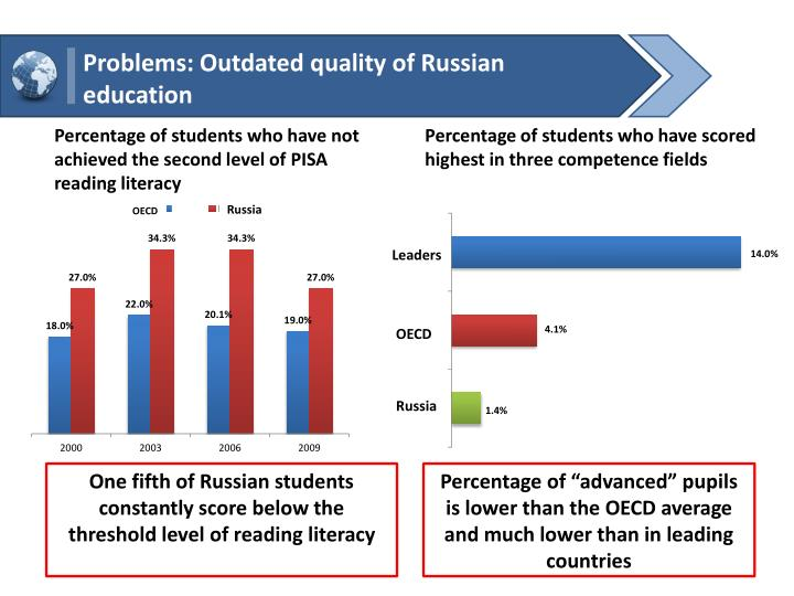 Problems: Outdated quality of Russian education