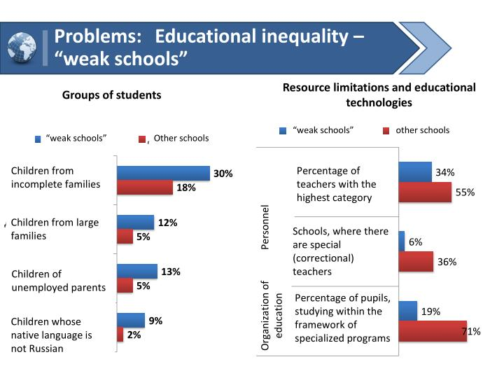 Problems: Educational inequality  weak schools