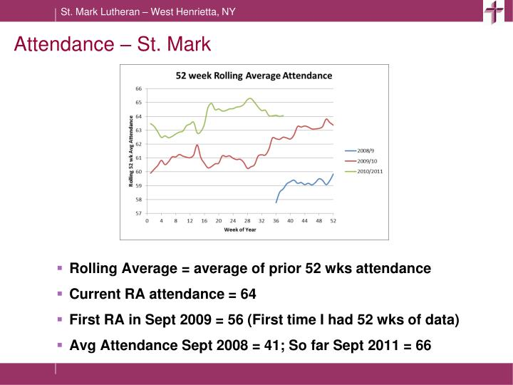 Attendance – St. Mark