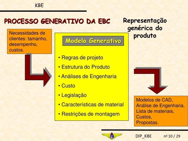 Modelo Generativo