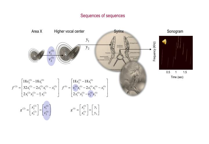 Sequences of sequences