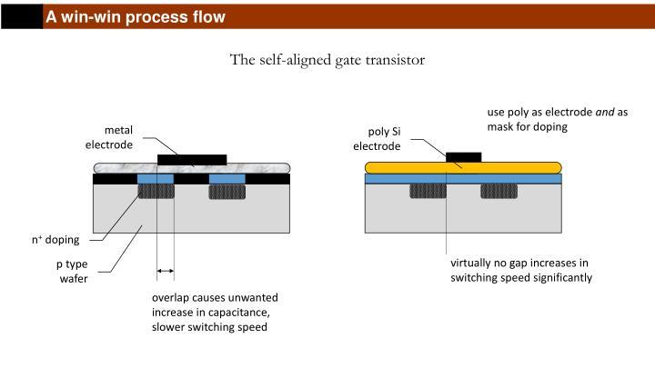 A win-win process flow