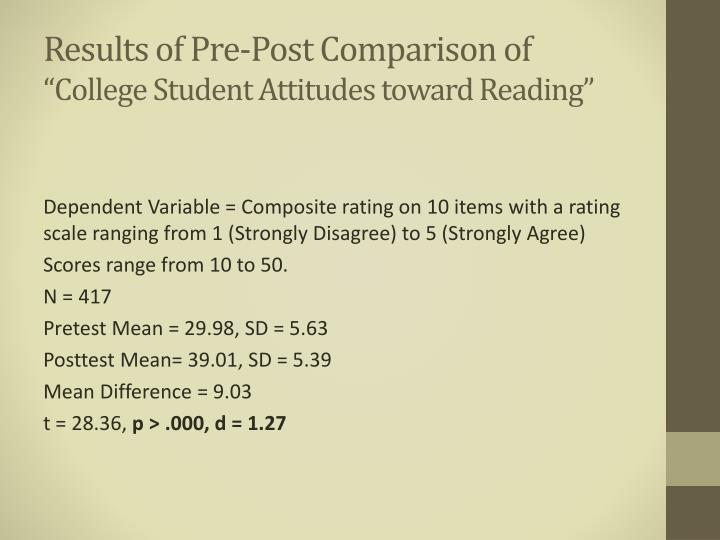 Results of Pre-Post Comparison of