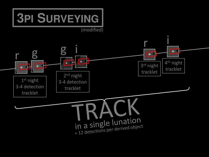 3pi Surveying