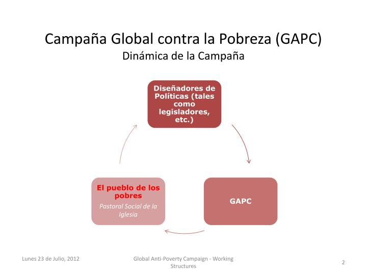 Campaña Global contra la Pobreza (GAPC)