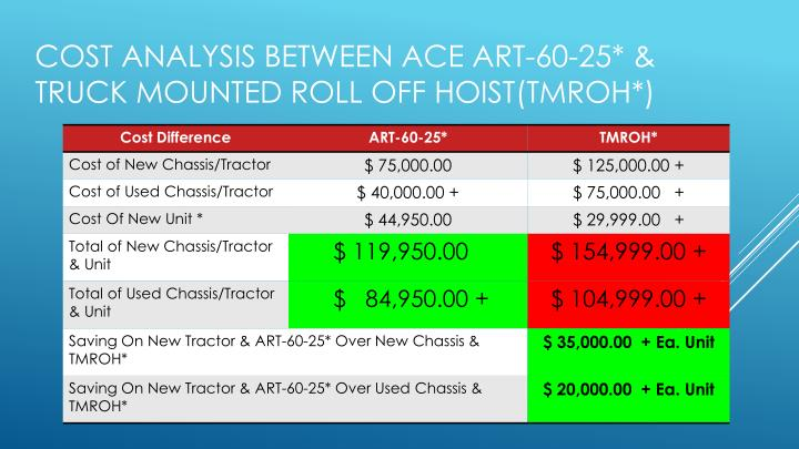 Cost Analysis Between Ace ART-60-25* & Truck Mounted Roll Off Hoist(TMROH*)