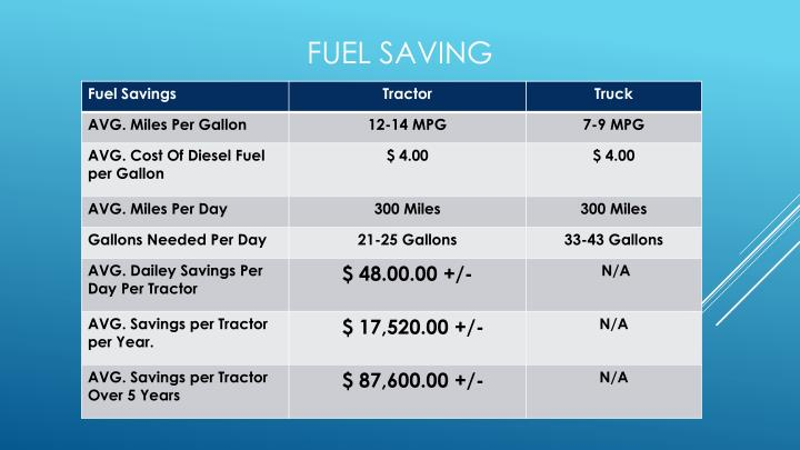 Fuel Saving