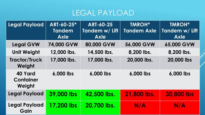 Legal Payload
