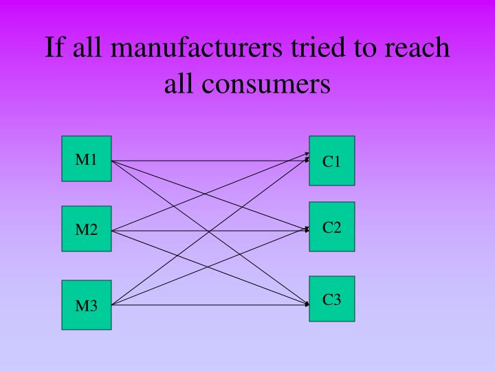 If all manufacturers tried to reach all consumers