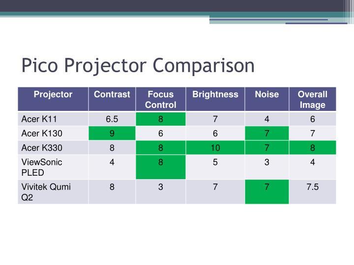 Pico Projector Comparison