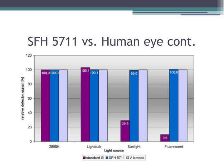 SFH 5711 vs. Human eye cont.