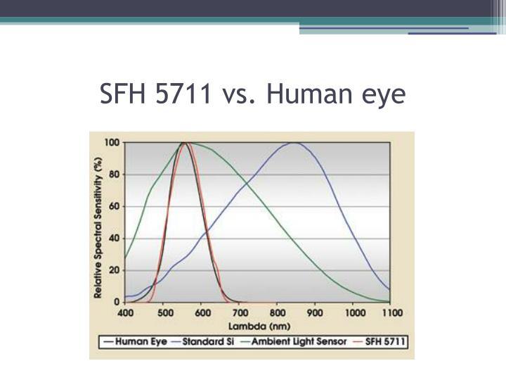 SFH 5711 vs. Human eye
