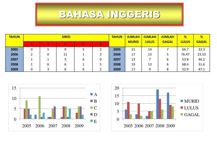 BAHASA INGGERIS