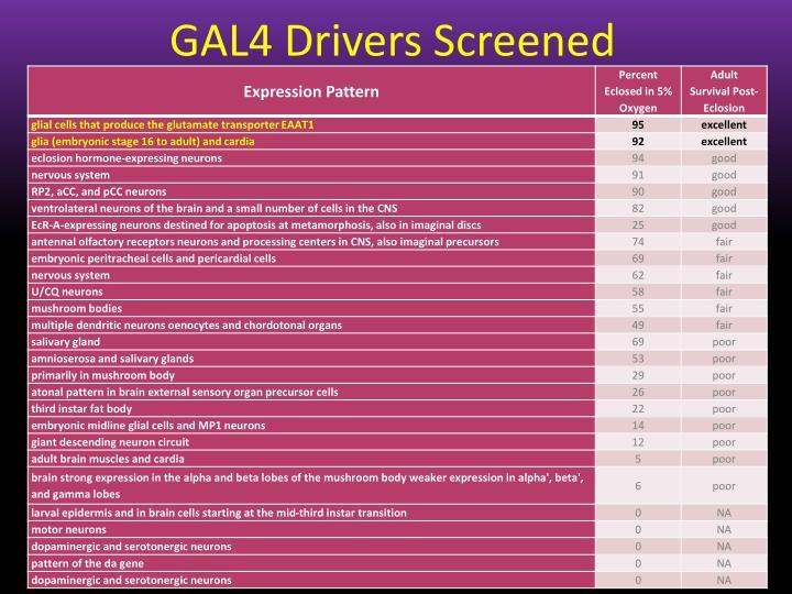 GAL4 Drivers Screened
