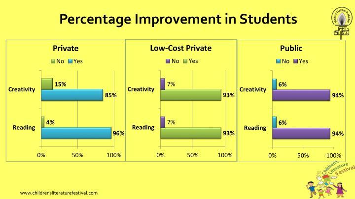Percentage Improvement in Students