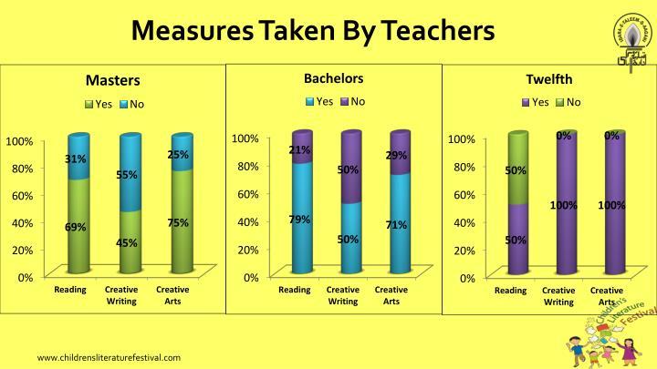 Measures Taken By Teachers