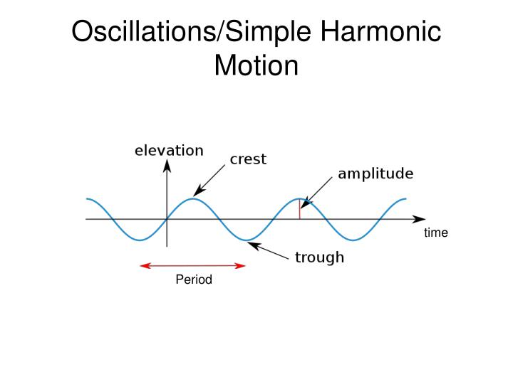 Oscillations/Simple Harmonic Motion