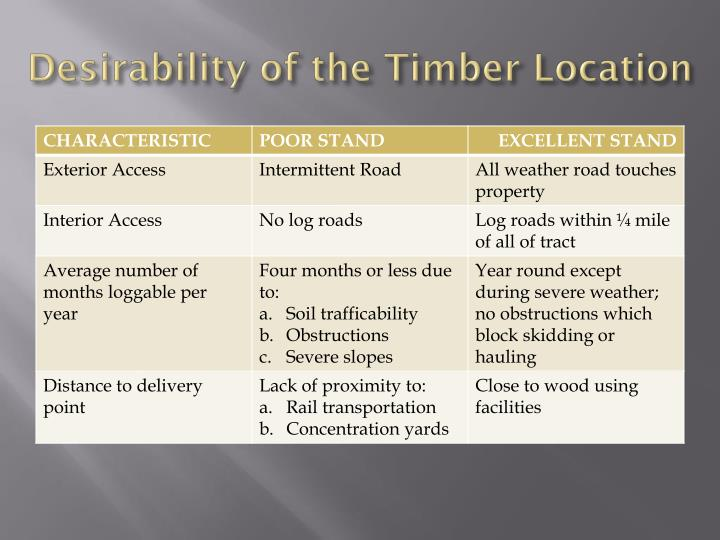 Desirability of the Timber Location