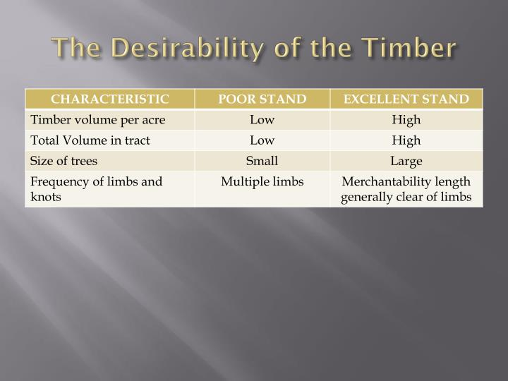 The desirability of the timber