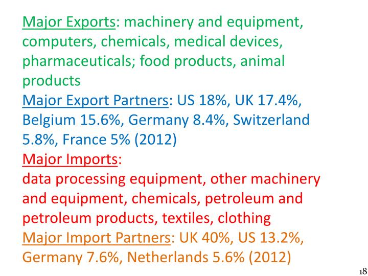 Major Exports