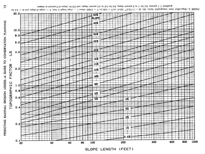 Topographic Factor - LS Factor