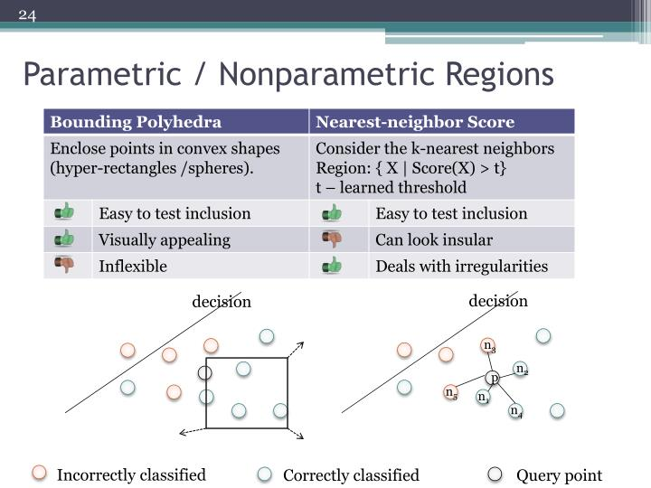 Parametric / Nonparametric Regions