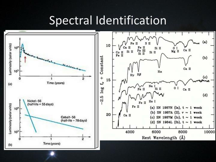 Spectral Identification