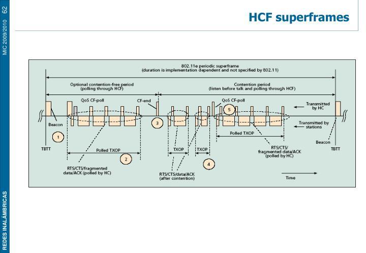 HCF superframes