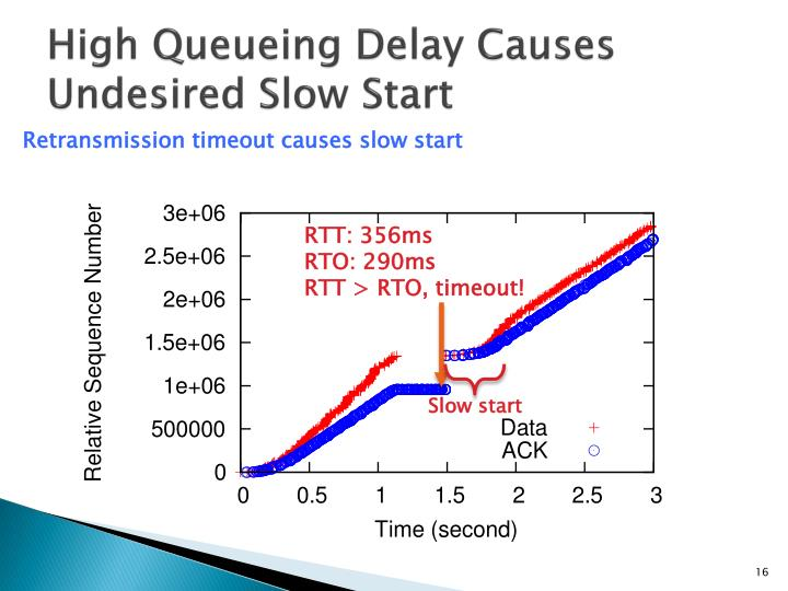 High Queueing Delay Causes