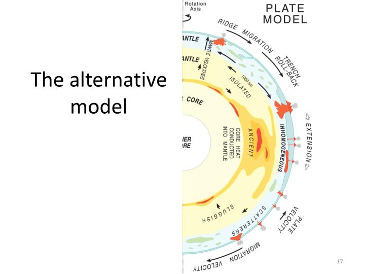 The alternative model